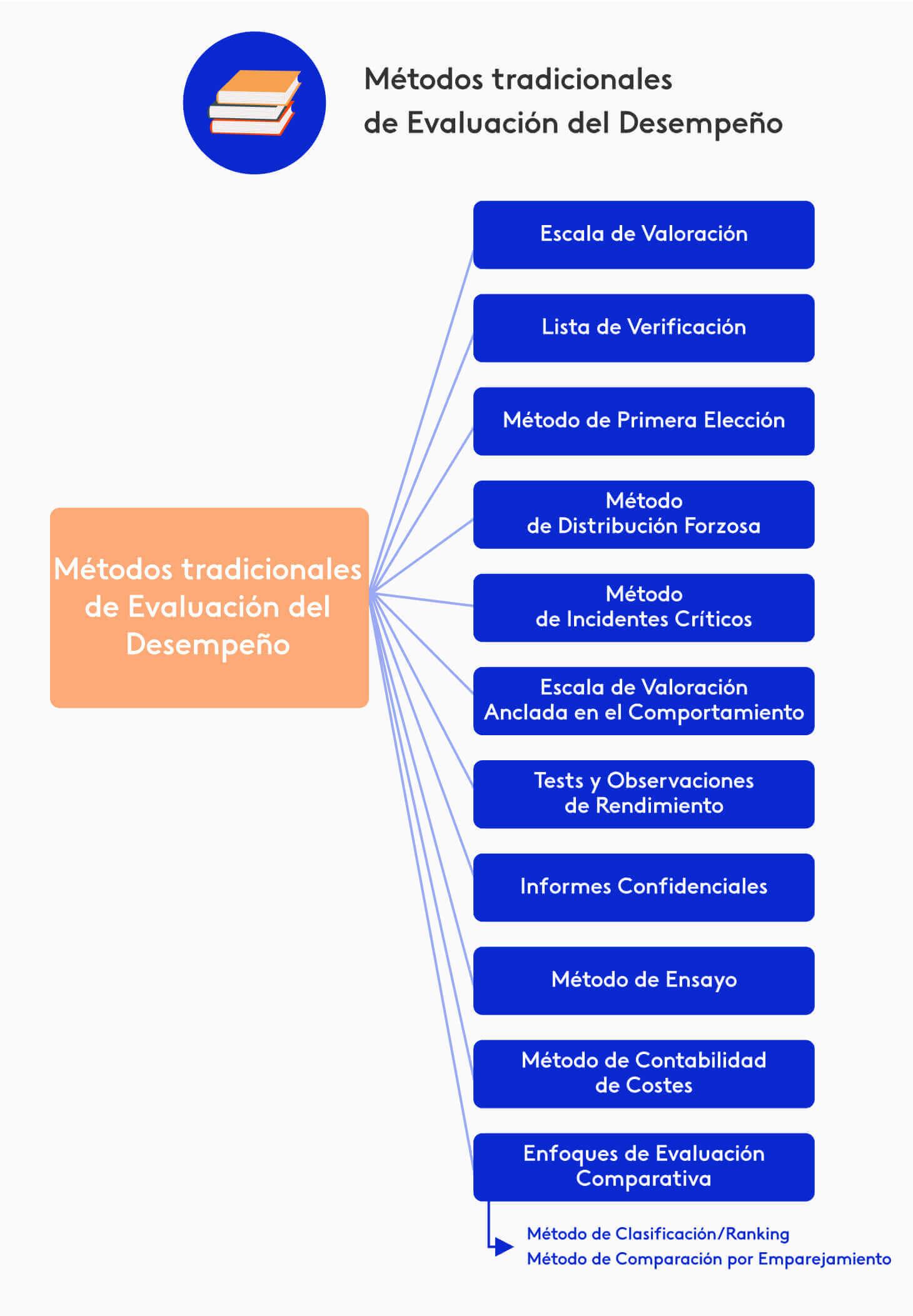 Diagrama con los métodos tradicionales de evaluación de desempeño