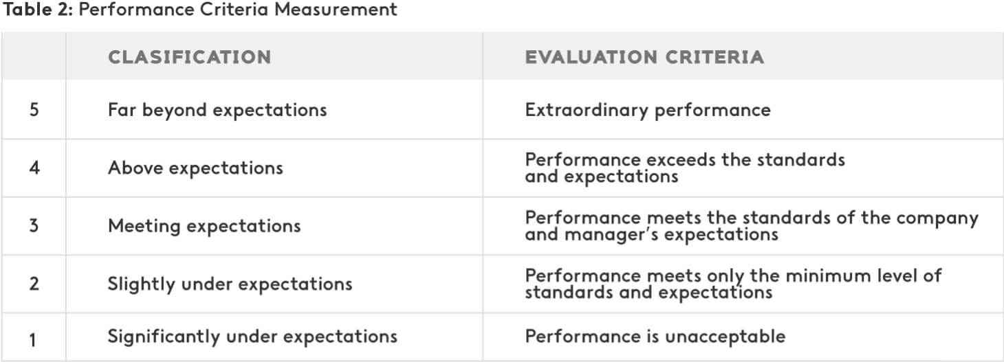 Example of performance criteria measurement