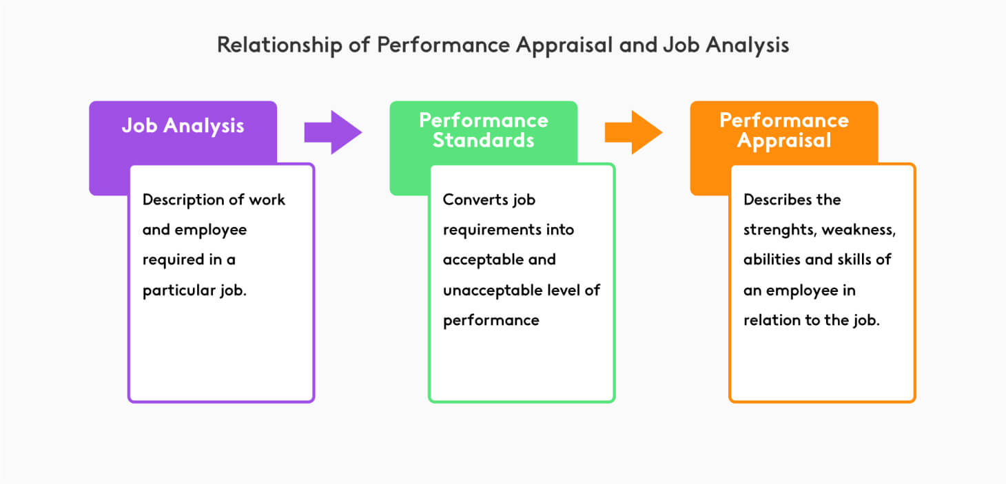 Relationship between performance review and work analysis