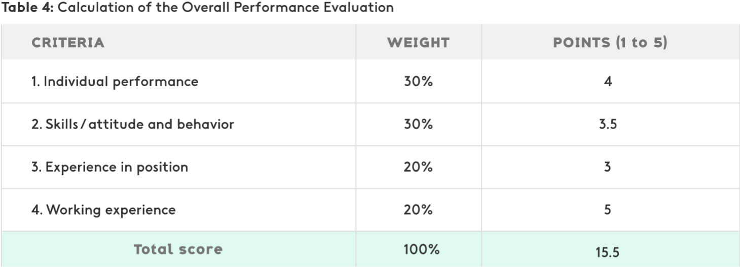 Example of calculation of the overall performance evaluation
