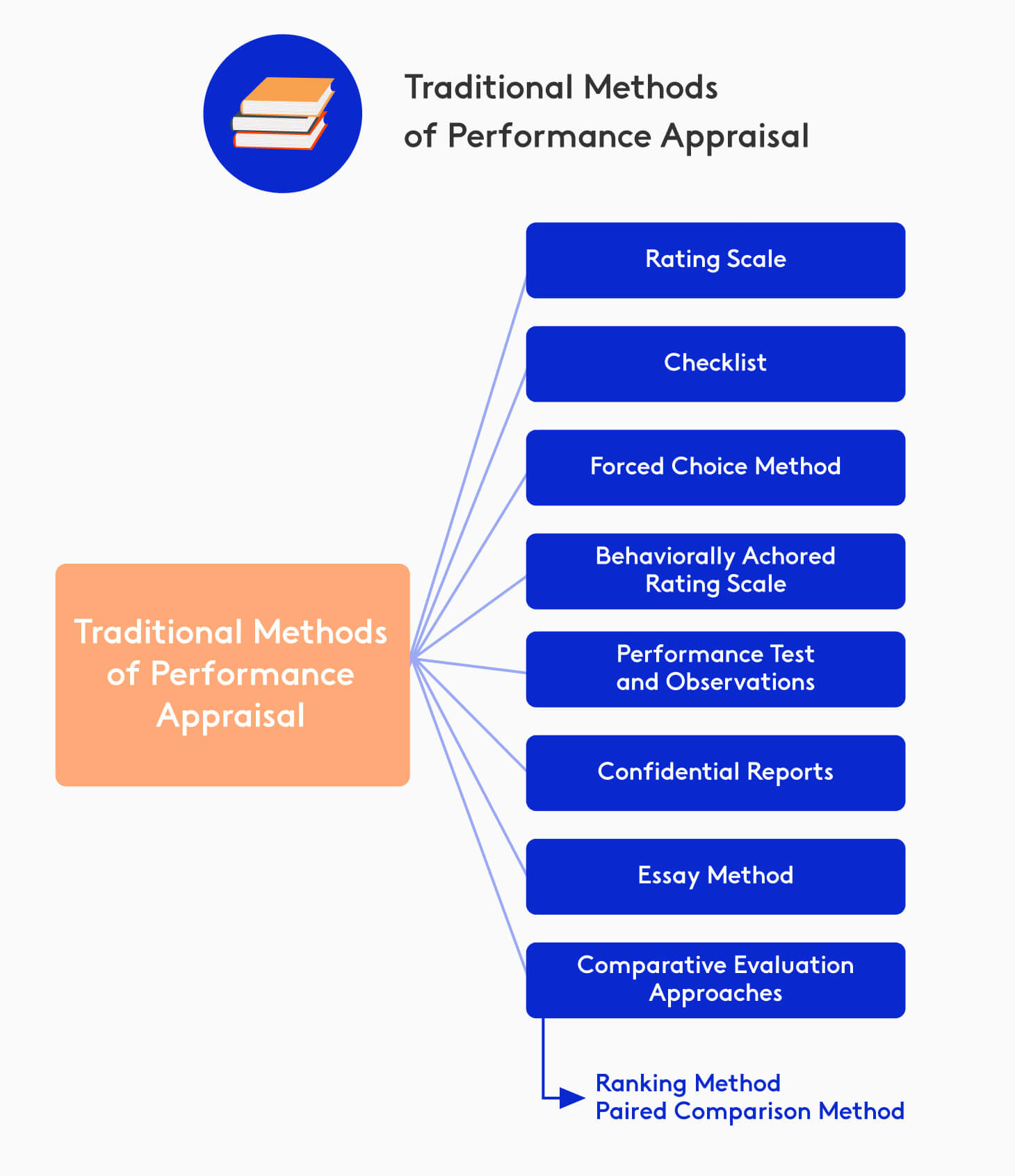 Diagram with traditional methods of performance appraisal