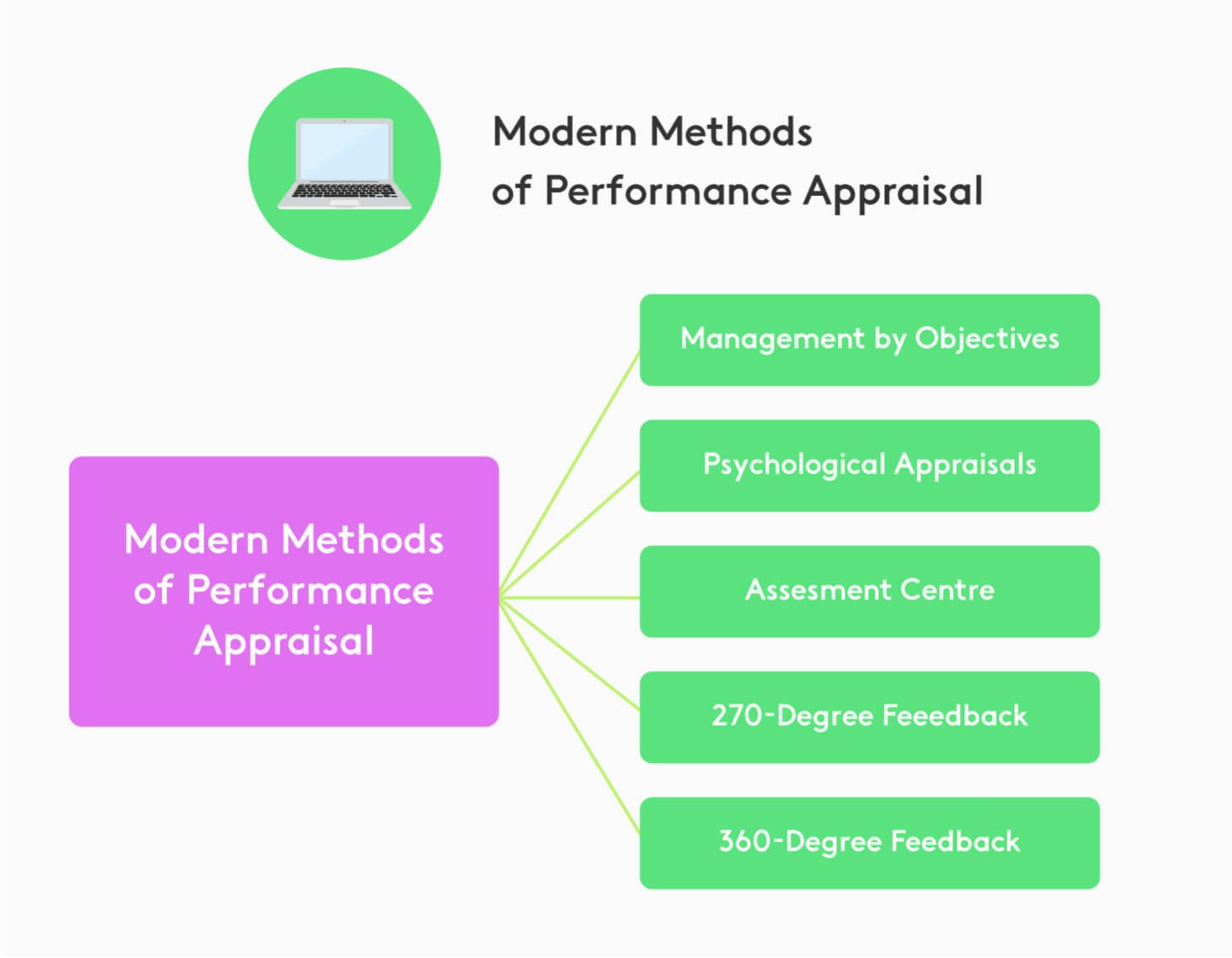 Diagram with the new methods of performance appraisal