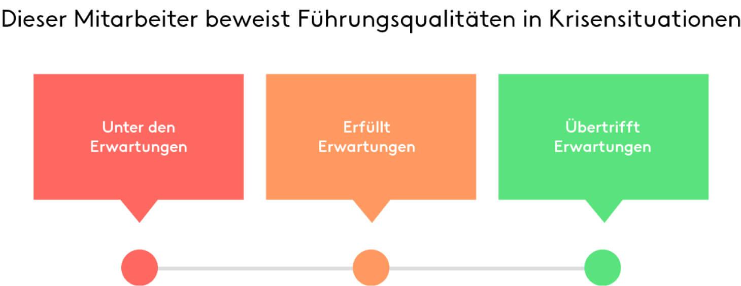 Mitarbeitergespräch Likert-Bewertungsskala