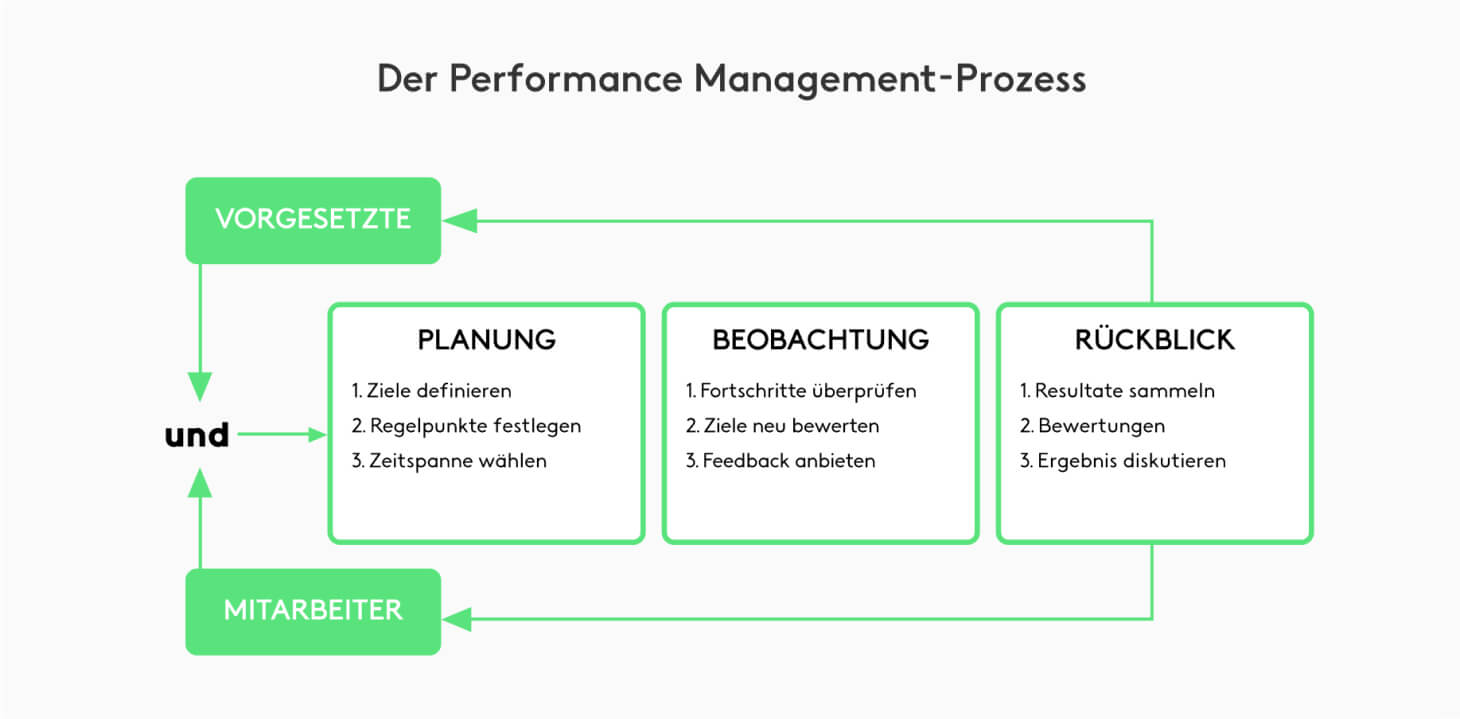 Performance Management Prozess