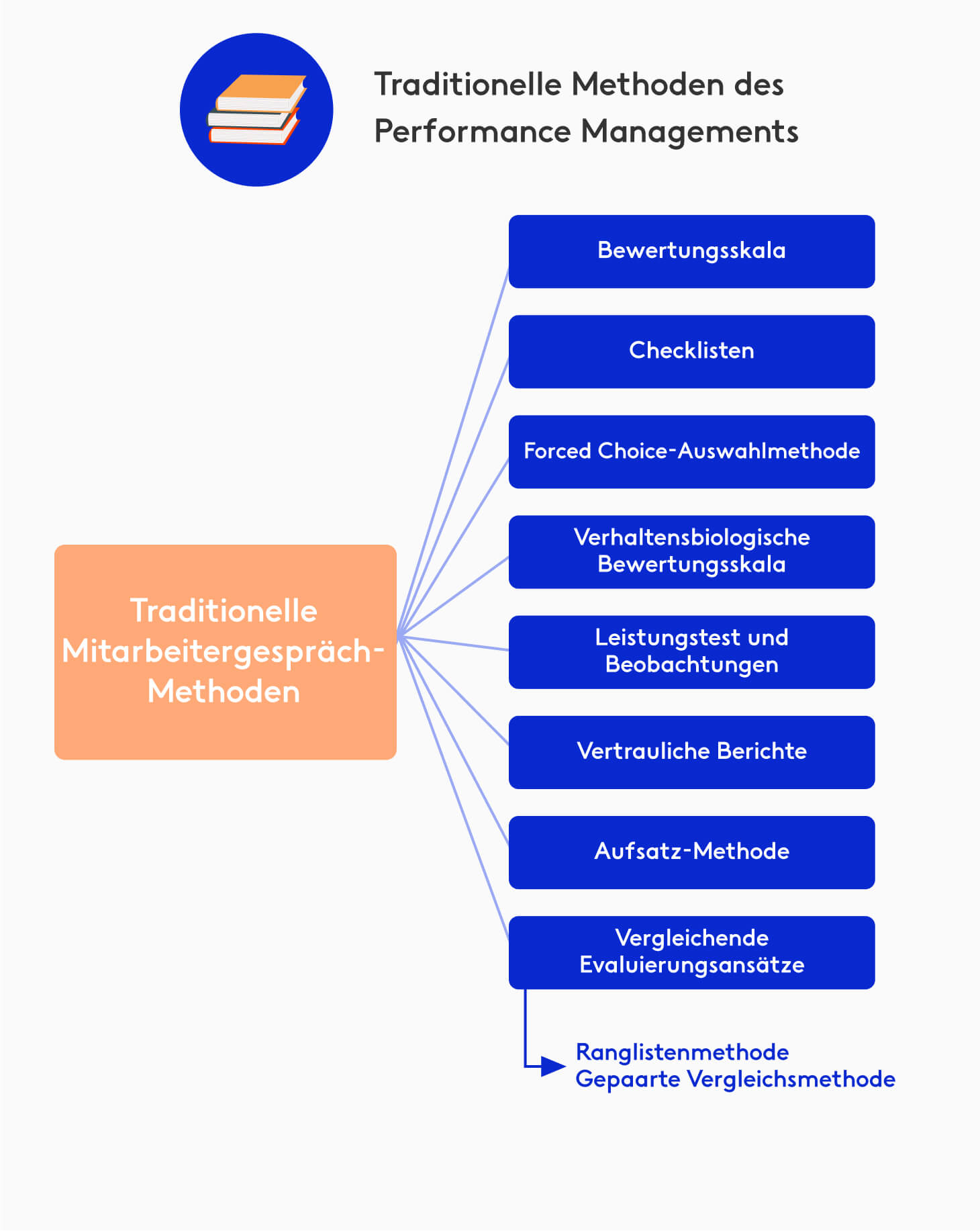 Traditionelle Methoden Performance Management