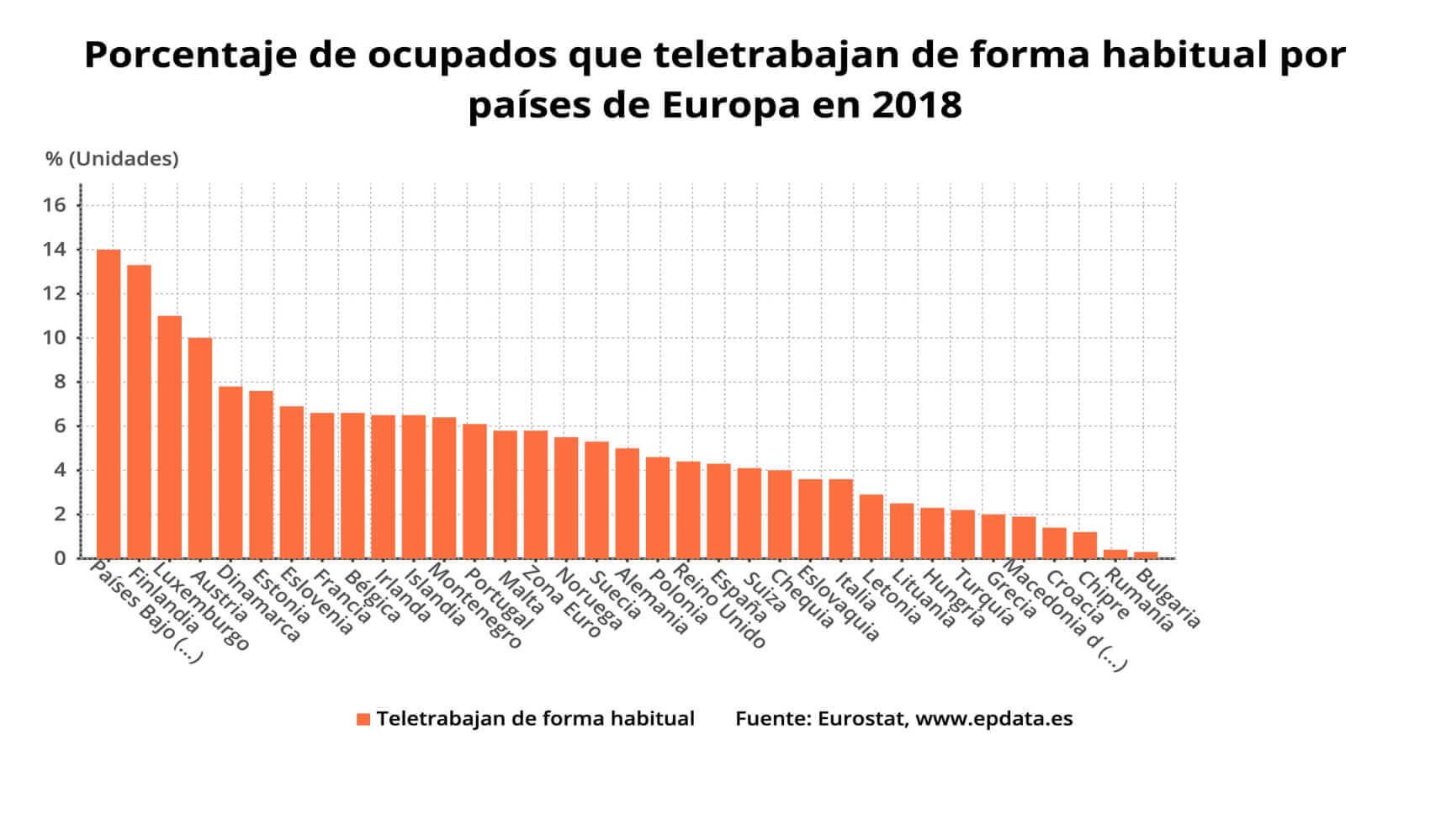 evolución del teletrabajo en europa