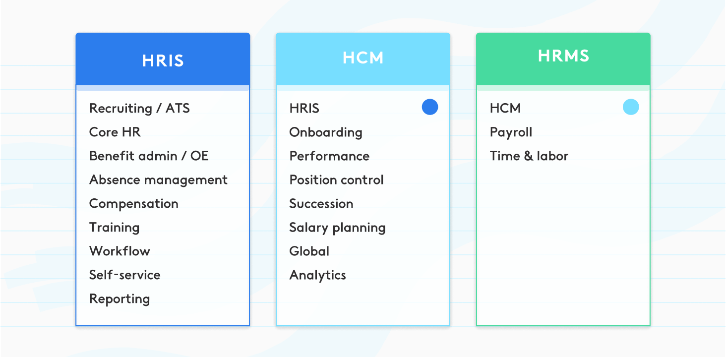 differences between HRIS, HCM and HRMS