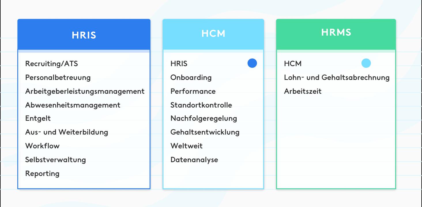 Personalverwaltungssoftware Vergleich