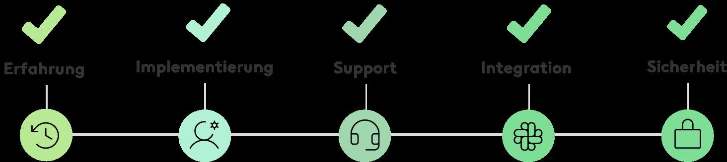 Schlüsselfaktoren bei der Auswahl einer HR-Software