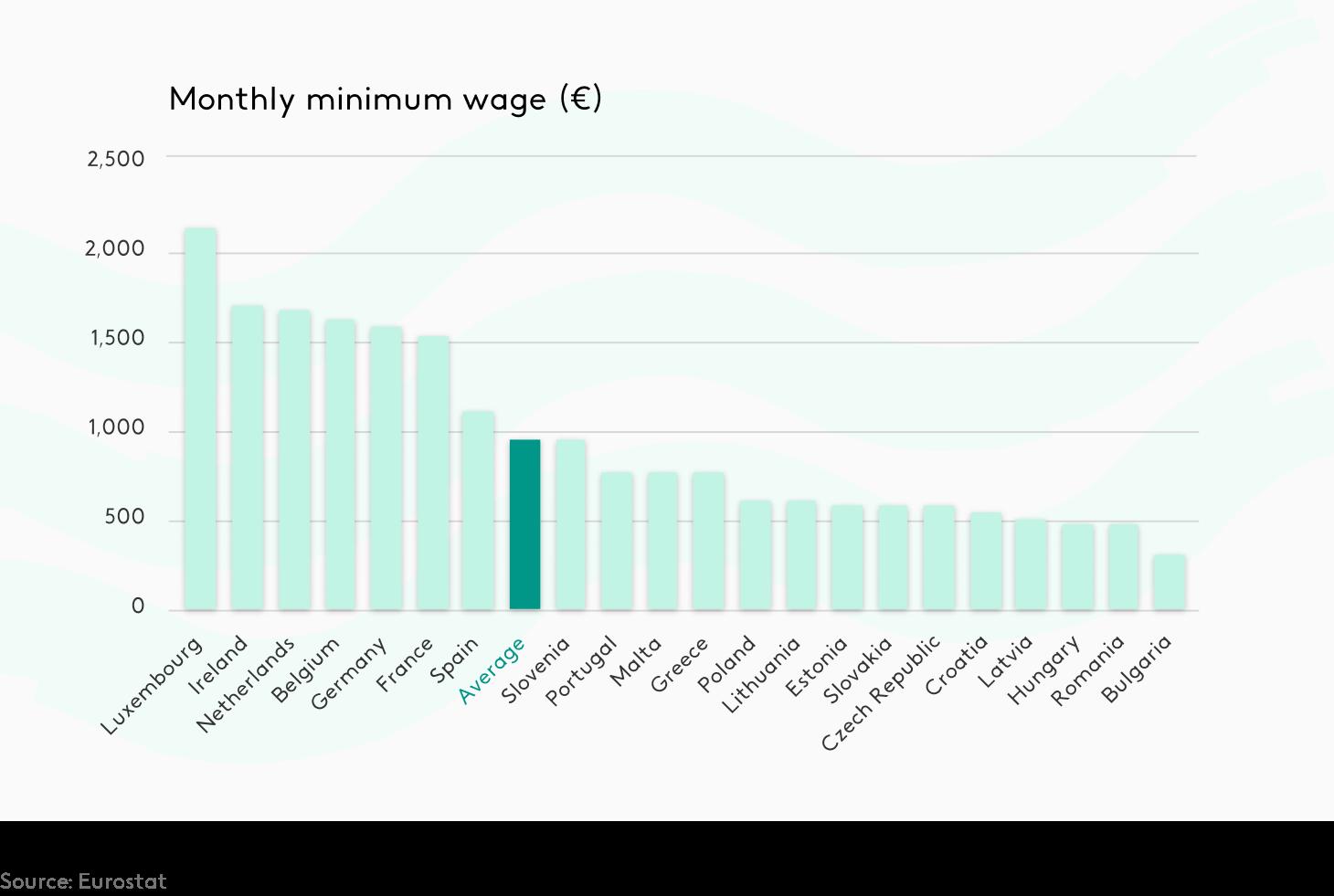 minimum wage per country