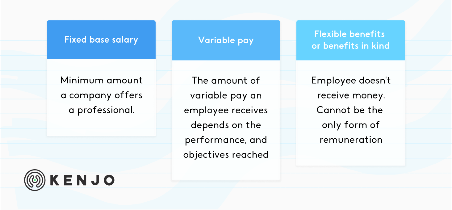 types of employee compensation
