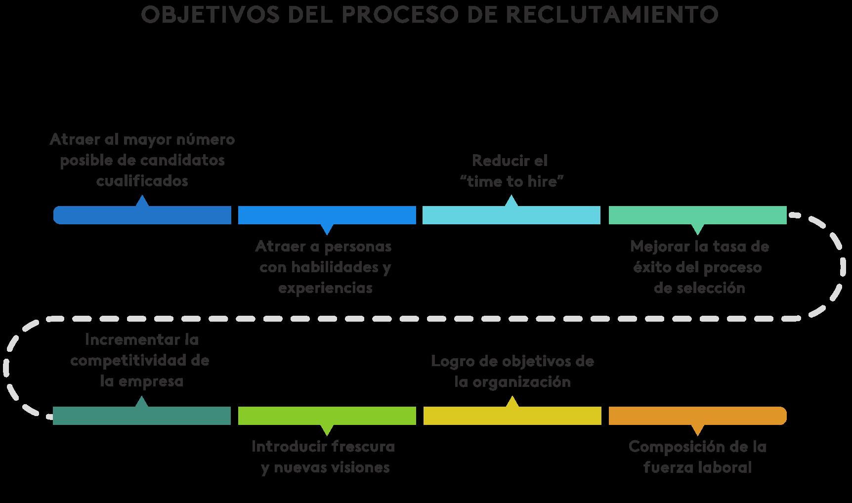 objetivos del proceso de reclutamiento