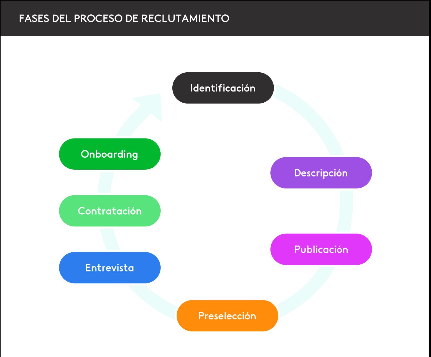 fases del proceso de selección de personal