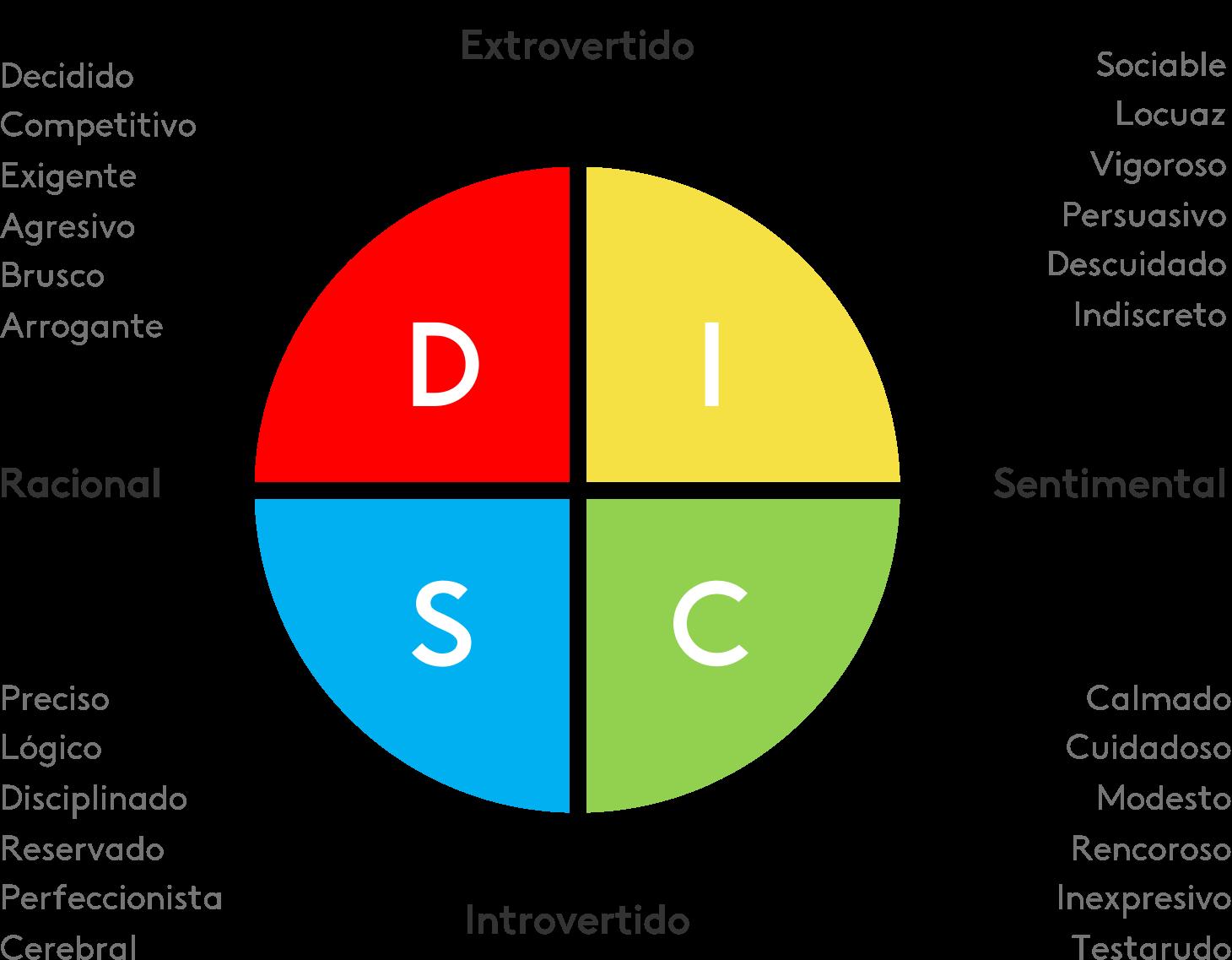 ejemplo de test DISC