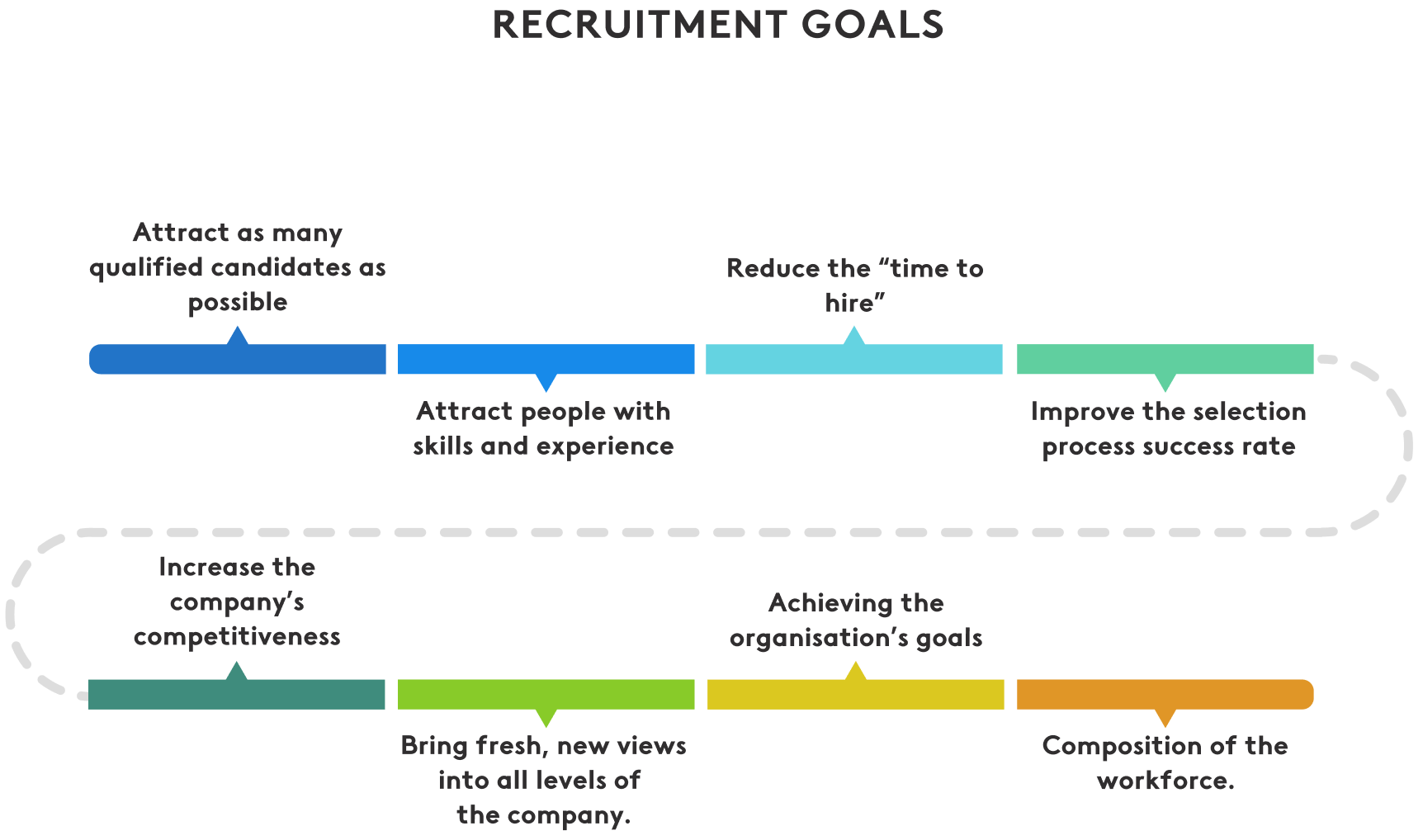 objectives of the recruitment process