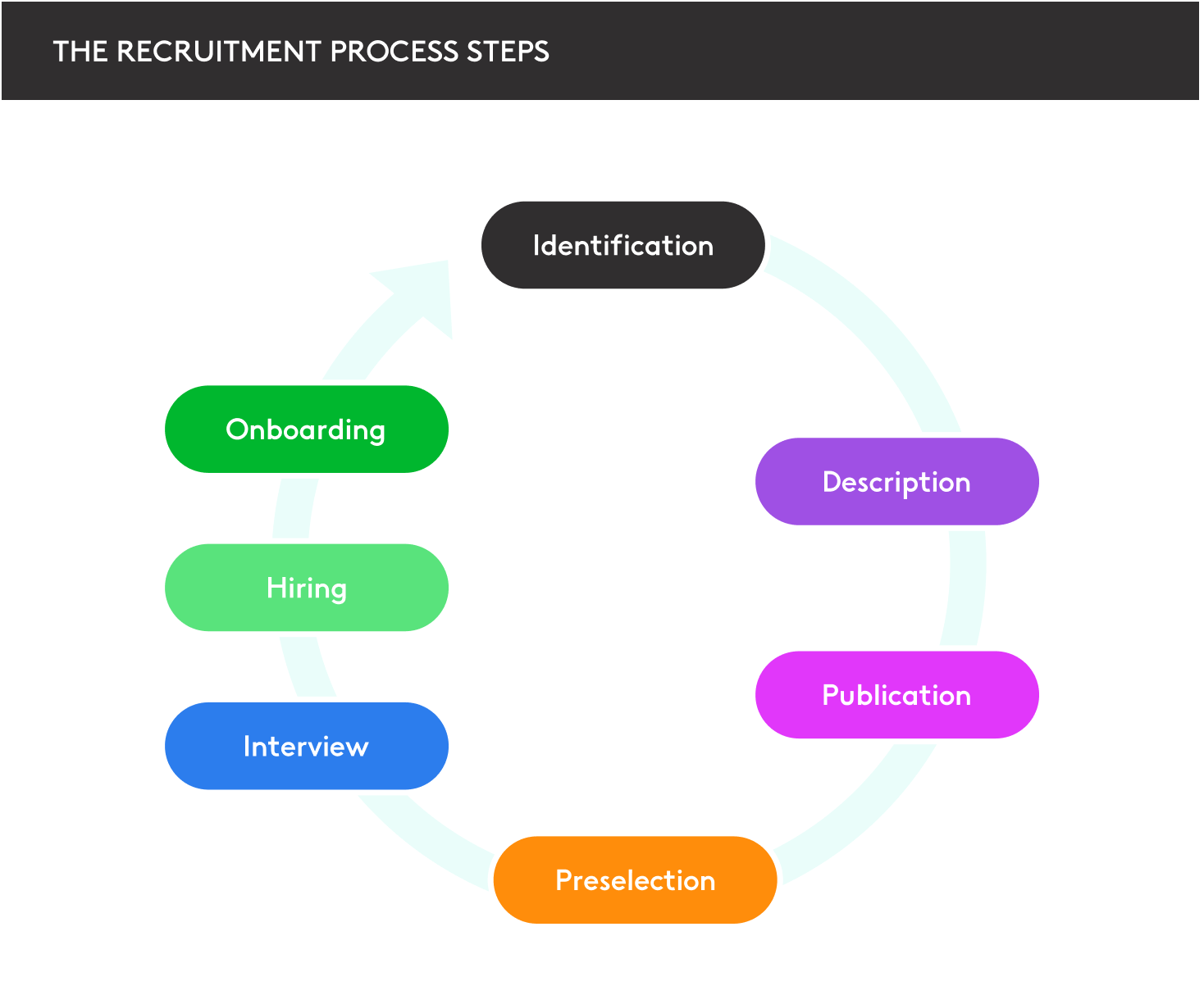 phases of the recruitment process