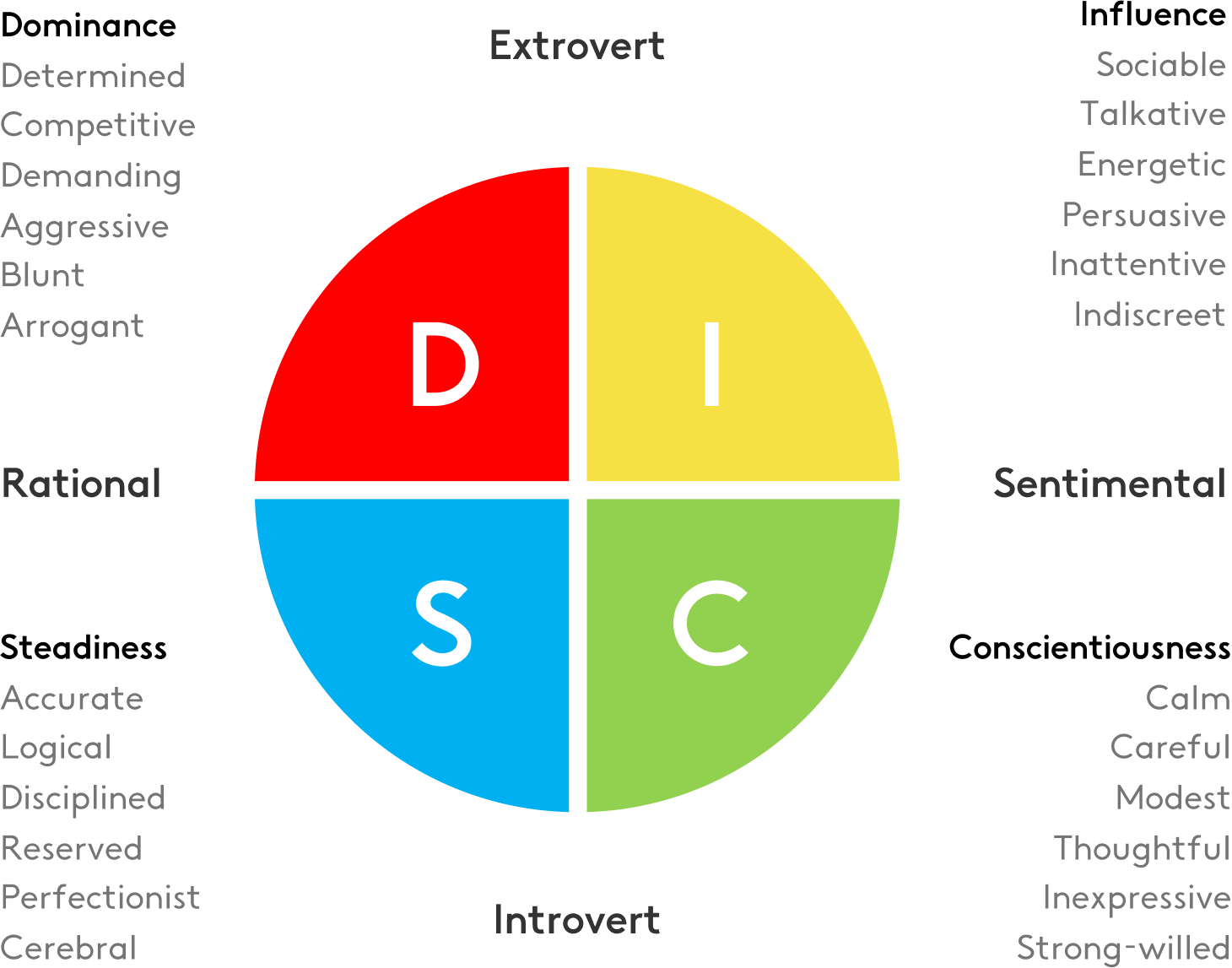 example of DISC personality test