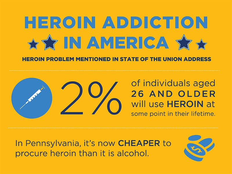 Heroin Mentioned in State of the Union - Freedom From Addiction