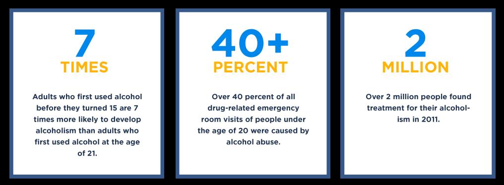 Alcoholism Stats