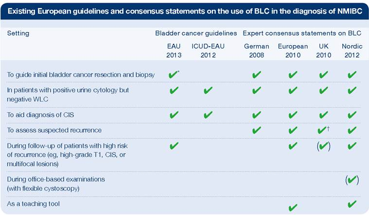 Existing European Guidelines and consensus statements on the use of BLC