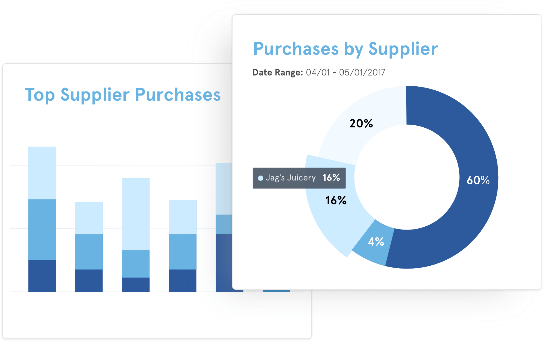 BlueCart Analytics Pie Chart of Restaurant Purchases sorted by Supplier