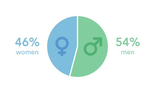 Pie Chart breaking down the 34% women, 66% men gender diversity of BlueCart