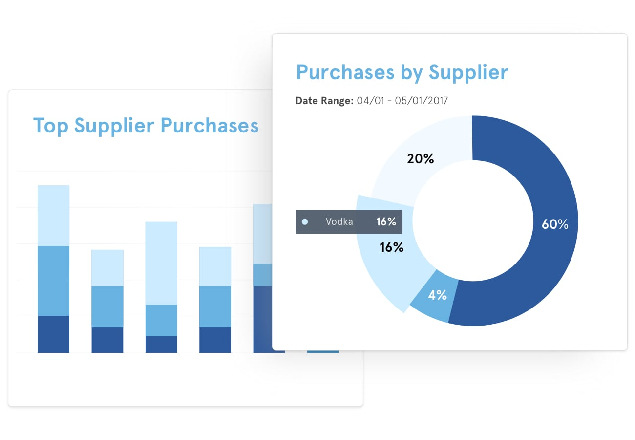 Various sales rep analytics that are available to suppliers through BlueCart