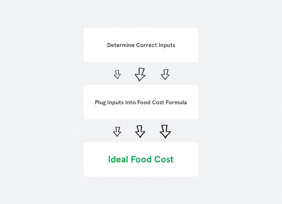 Calculating Ideal Food Cost