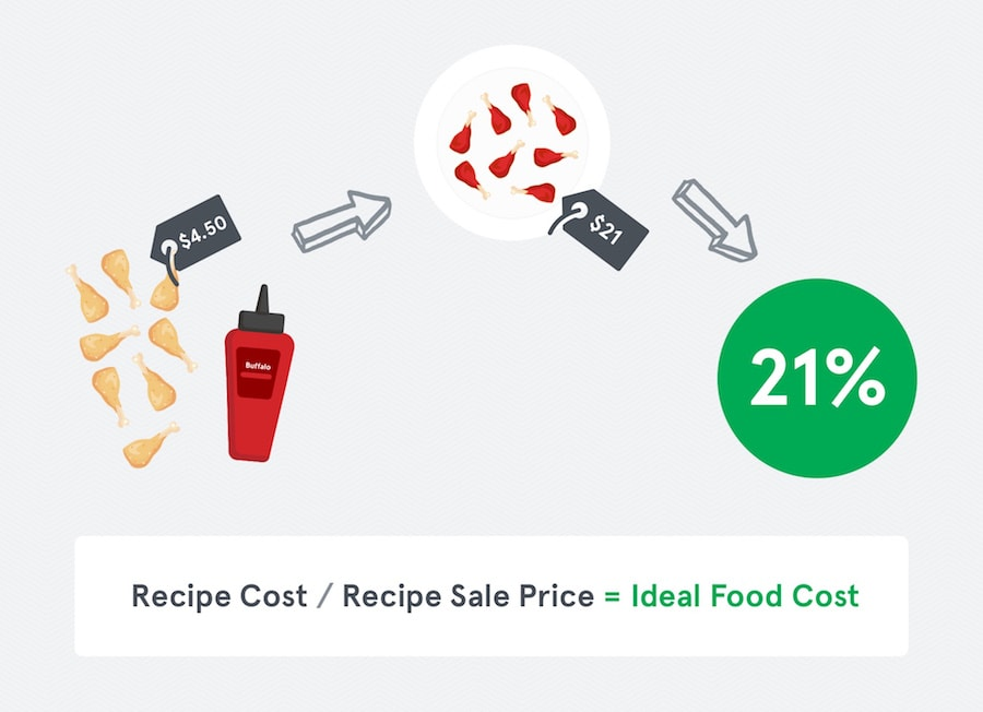 Ideal Food Cost Example
