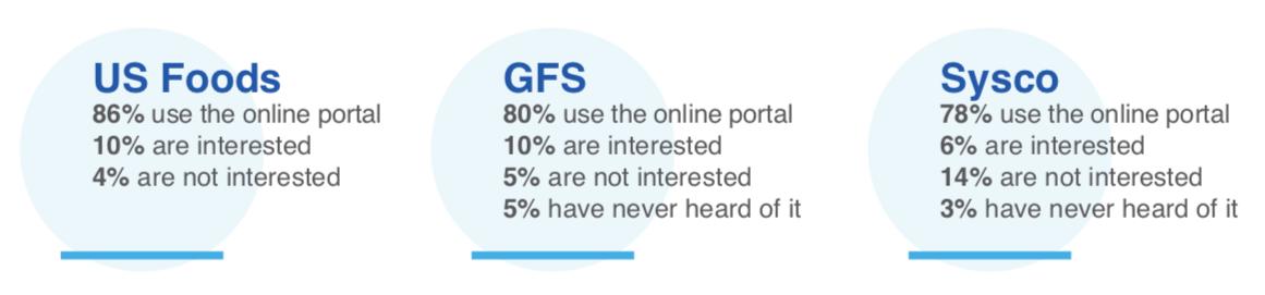 Online B2B eCommerce Comparison