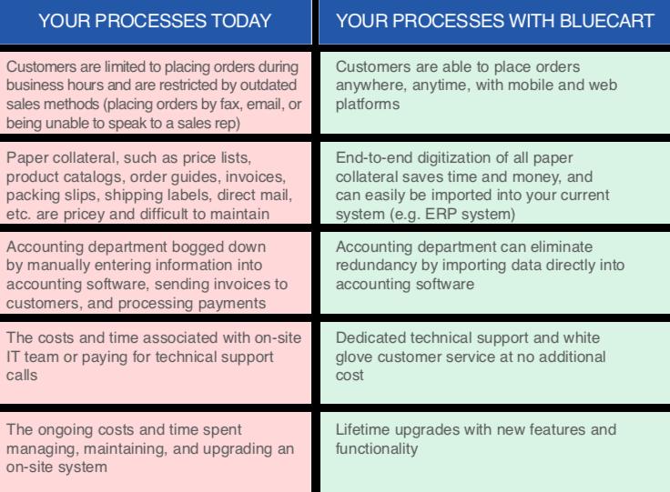 BlueCart Process Improvements