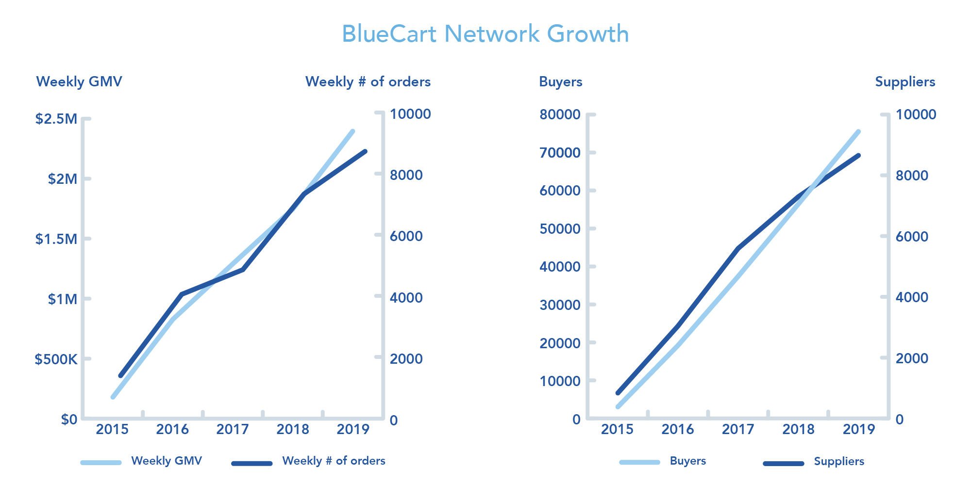 BlueCart Network Growth