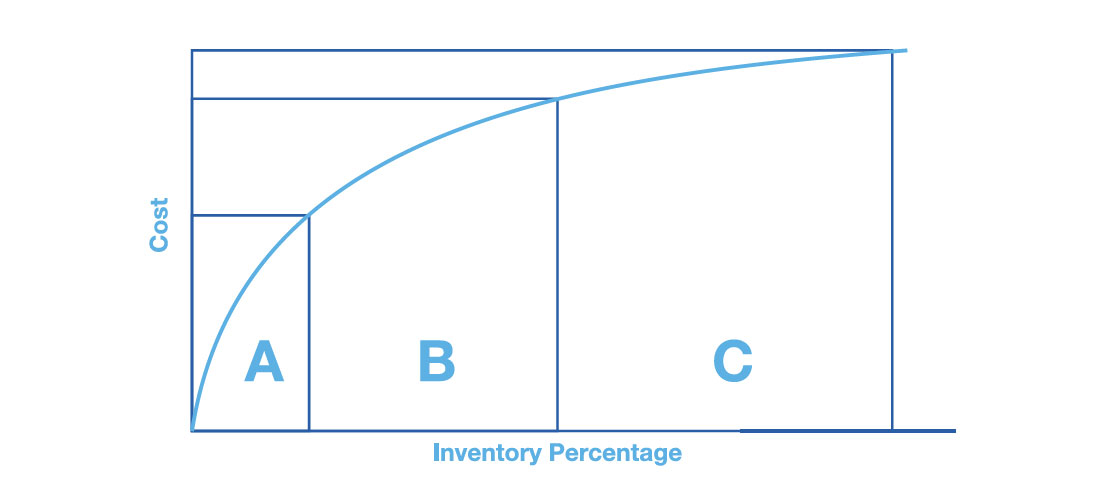 ABC Inventory Analysis Chart