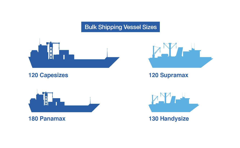 Bulk Shipping Vessel Sizes