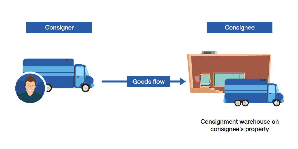 Consignment Inventory Model