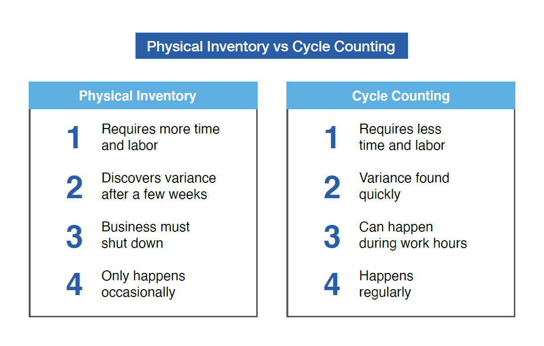Physical Inventory vs Cycle Counting