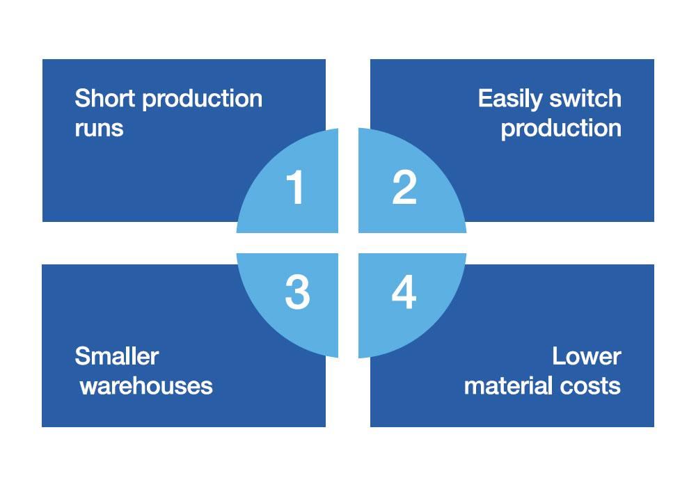 Advantages of JIT Inventory Management