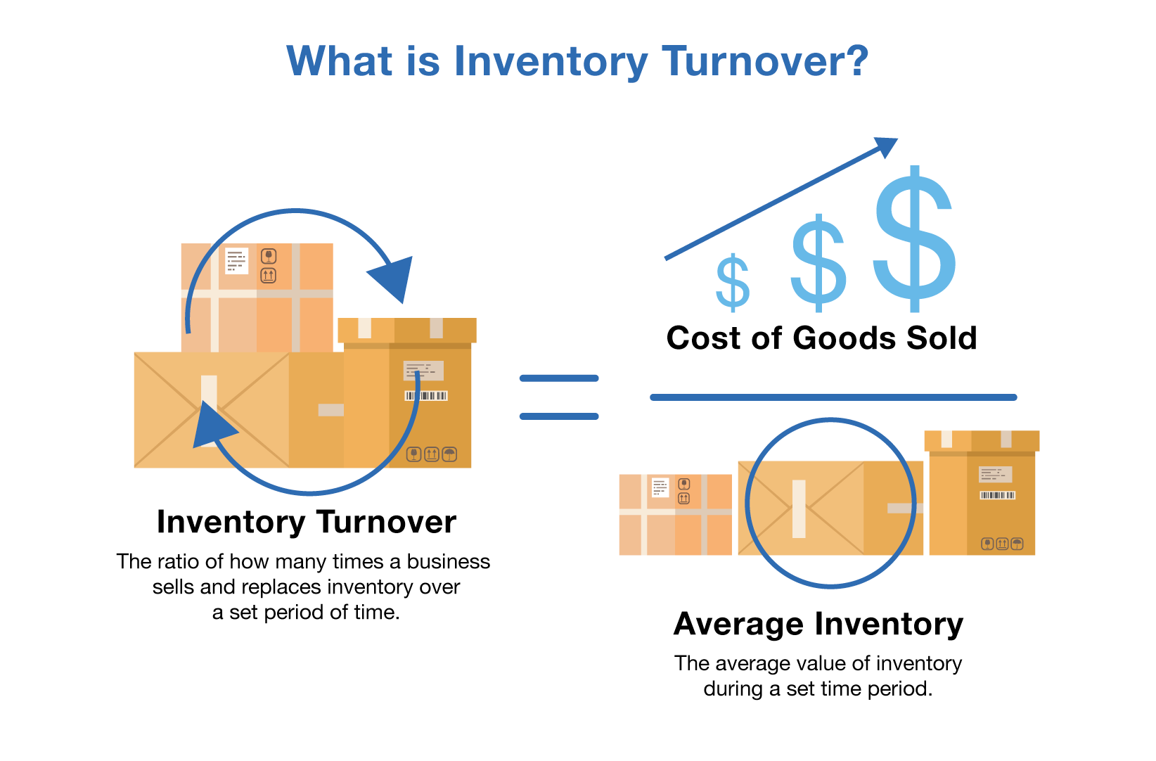 what is inventory turnover formula