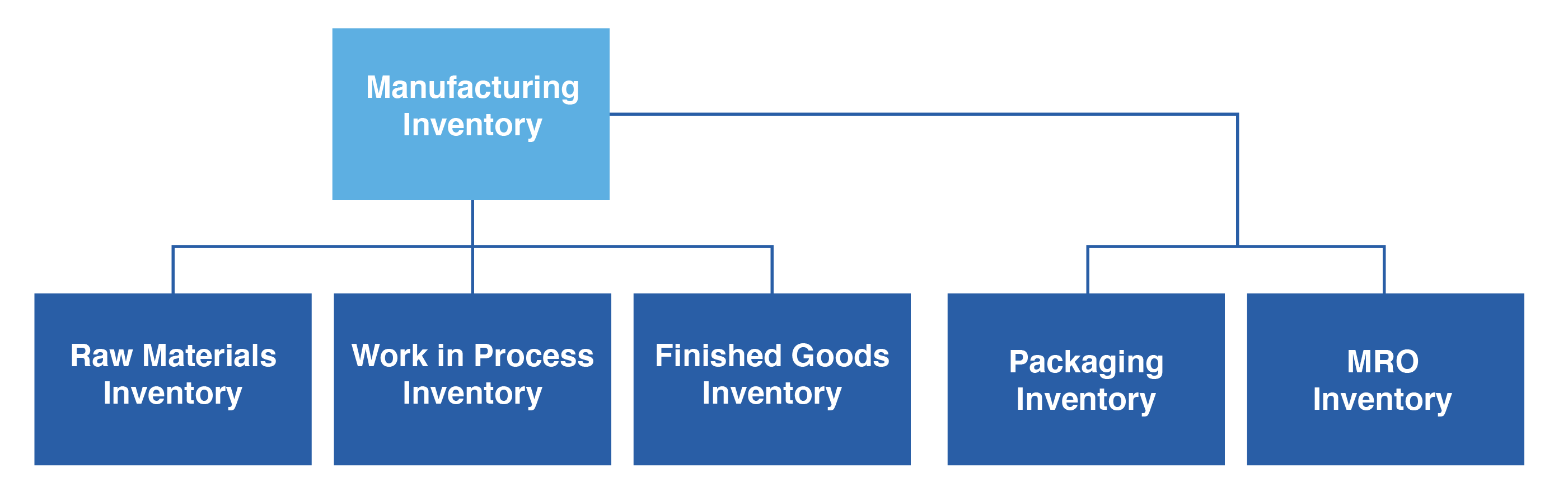what is manufacturing inventory