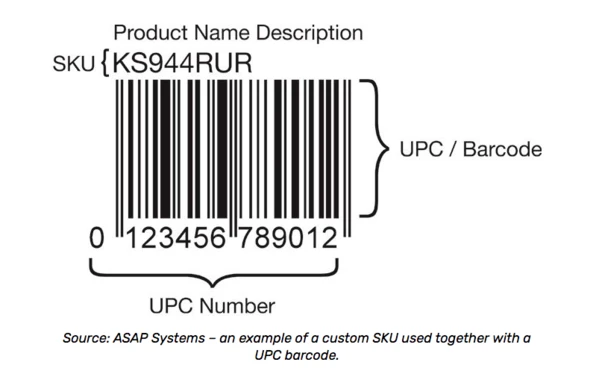 SKU number and barcode