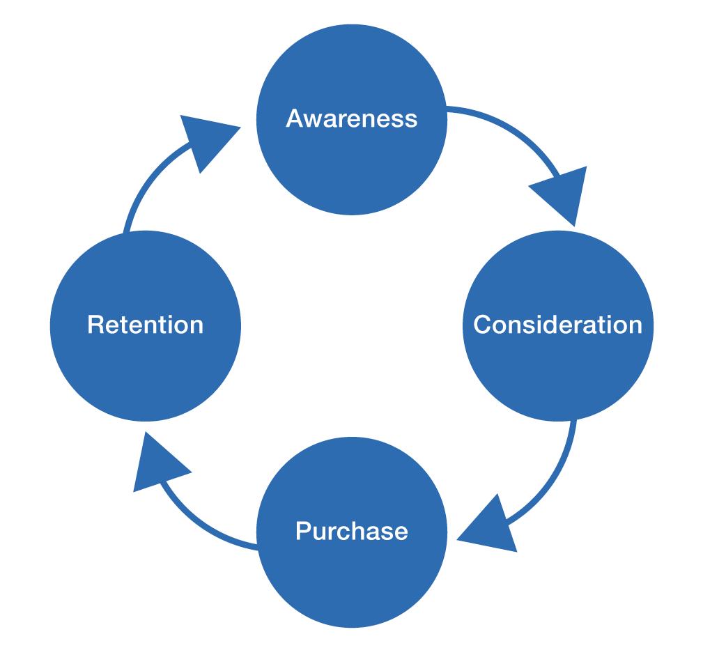 B2B Marketing Journey
