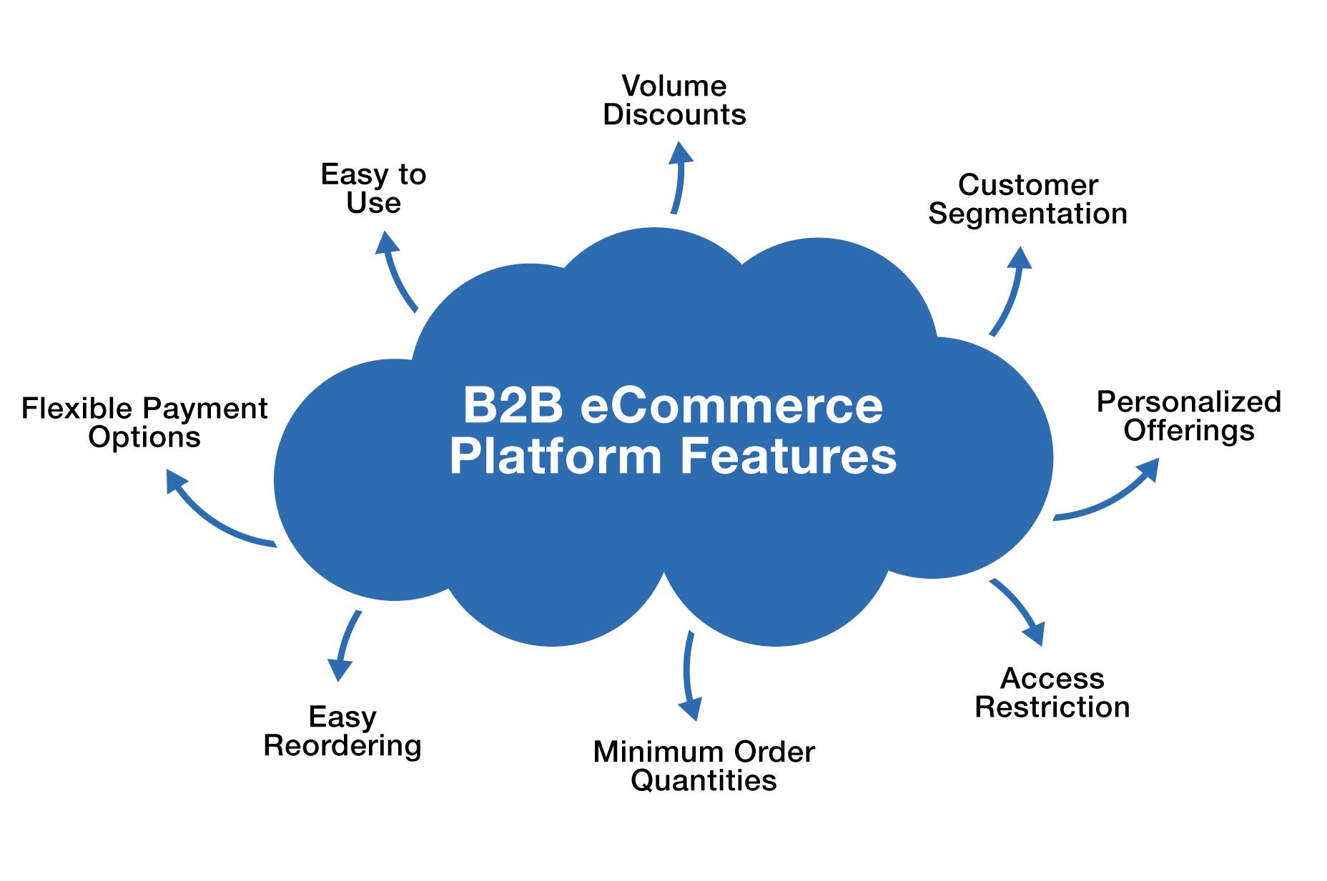 B2B eCommerce Platform Features