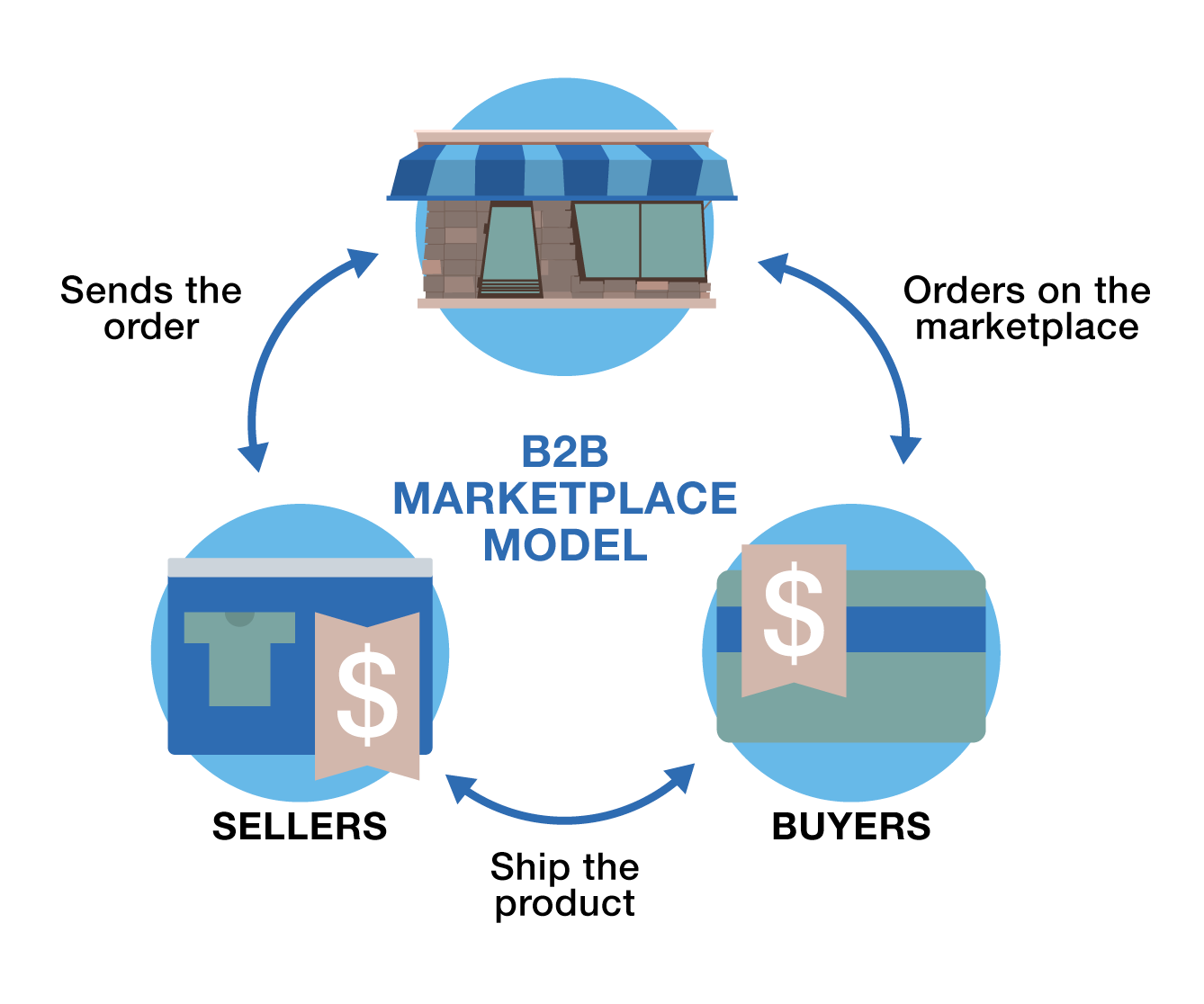 B2B eCommerce Marketplace