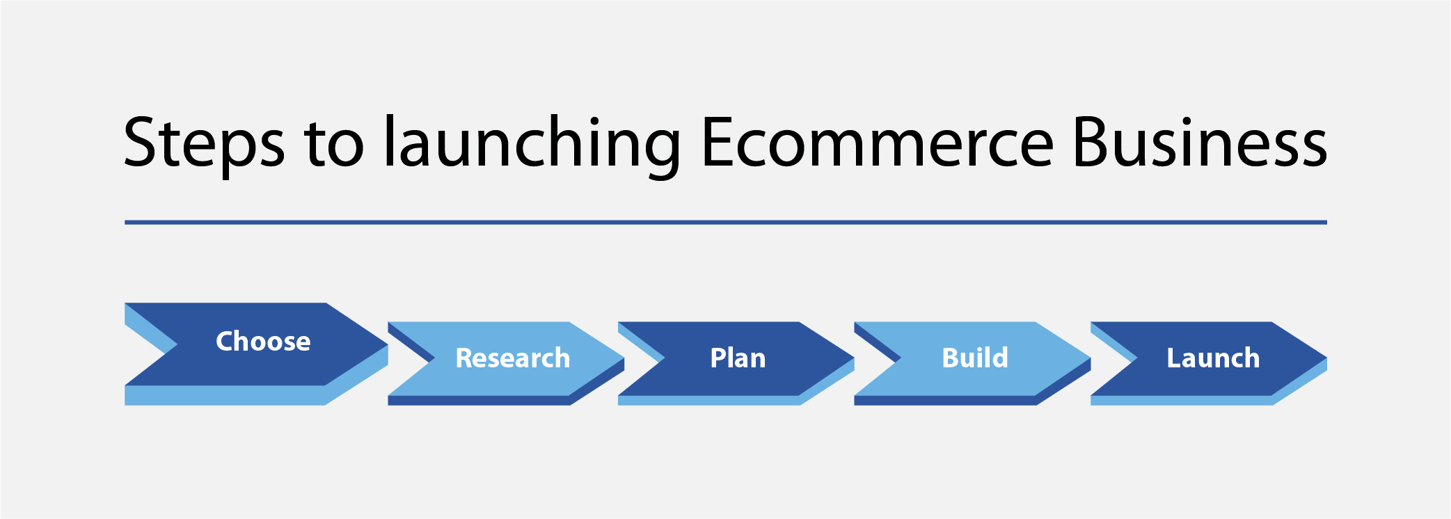 Steps to Launching and eCommerce Business