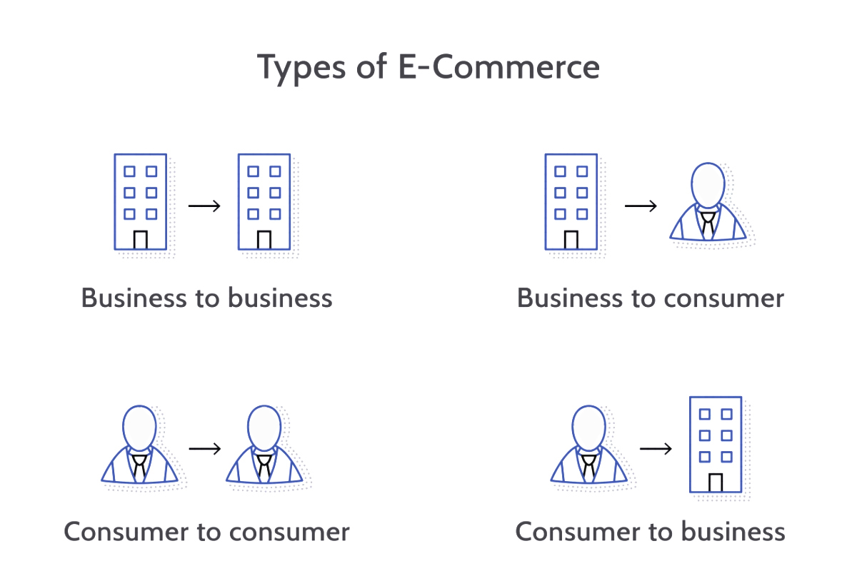 Type of eCommerce Business