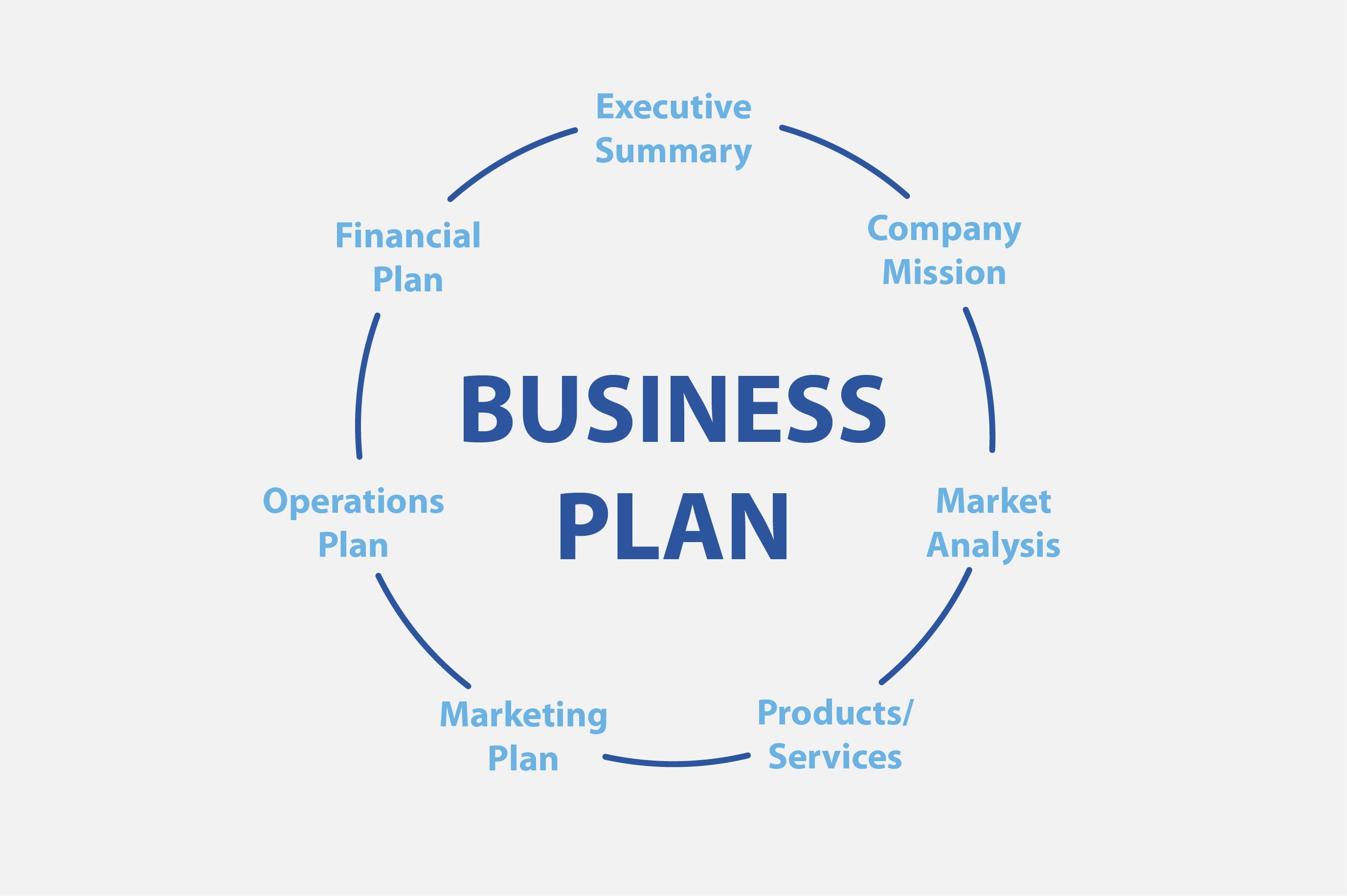 eCommerce Business Plan Elements