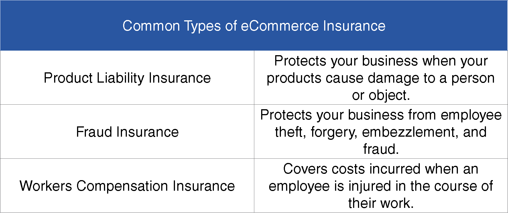 Common Types of eCommerce Insurance
