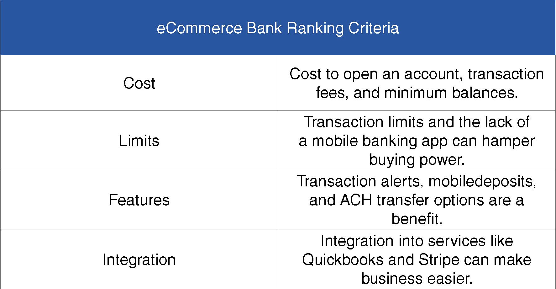 eCommerce Bank Ranking Criteria