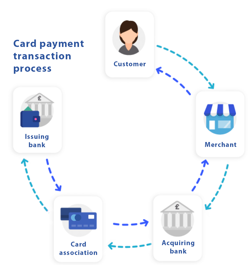 eCommerce Payment Process