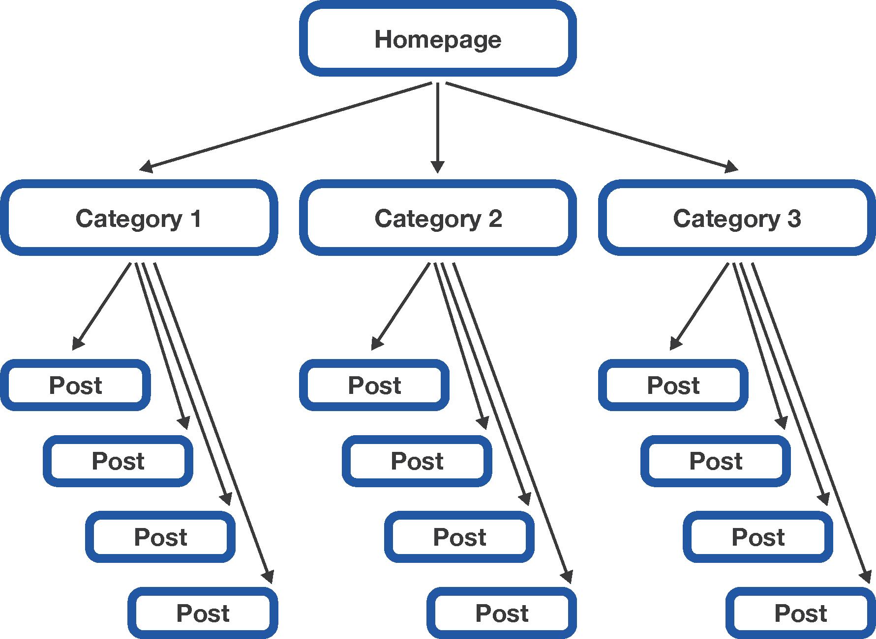 linking profile